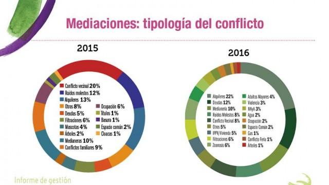 Informe 2016 de la Defensoría del Pueblo de  Bariloche en cifras